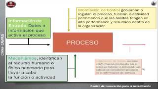 Metodología IDEF0