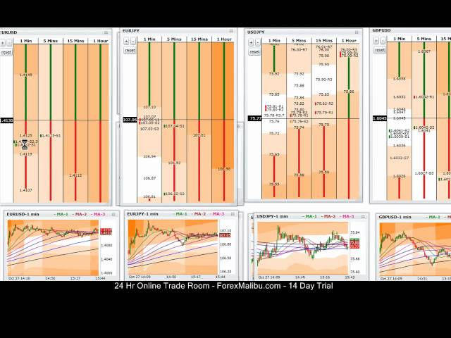 Oct 27, 2011 -Live Online Forex Trading Training Scalping Room – Long Eur/Usd