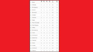 Футбол Чемпионат Испании Итоги 2 тура Результаты таблица расписание