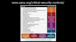 Is Your User Security Program Risky or Risk Focused w Eric Cole of SANS