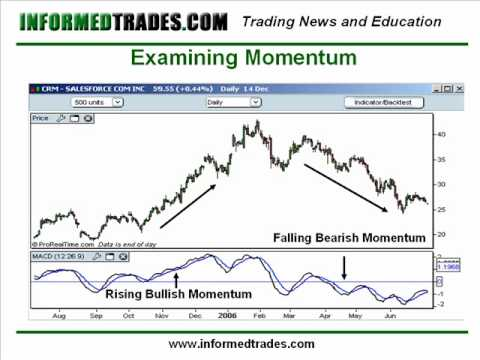 20. How to Trade the MACD Indicator Like a Pro Part 1