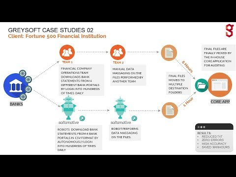 Robotic Process Automation RPA Case Study – Downloading files & Data Massaging | greysoft.co