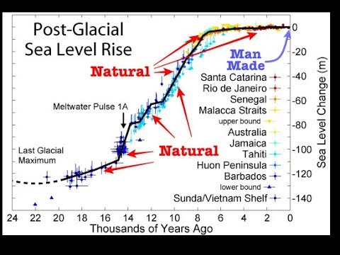 Sea Level Fraud At The Union Of Concerned Scientists