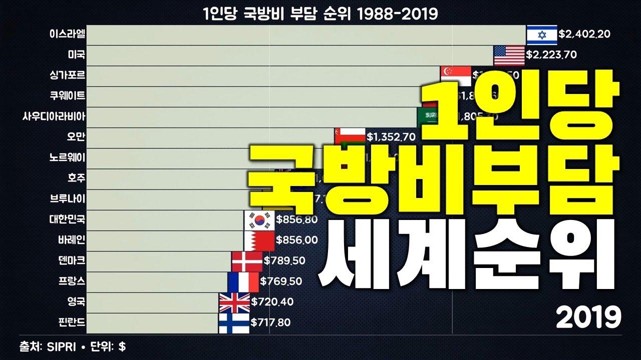 1인당 국방비 부담 세계 순위 변화 (1988-2019)
