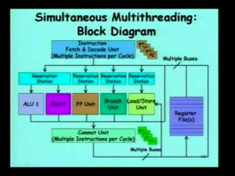 33  Multithreading in Uniprocessors