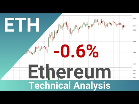 Daily Update Ethereum | Technical Analysis | FAST&CLEAR | 02.Jan.2021