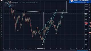Bitcoin (BTC) Mid-Day Update: $9,700 Will be a Critical Juncture