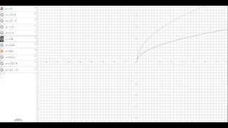 Преобразование графиков функций 2