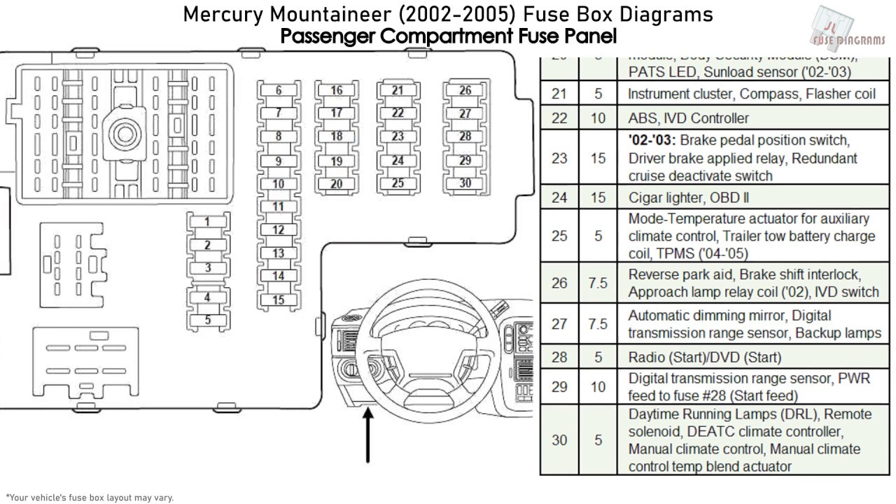 Mercury Mountaineer (2002-2005) Fuse Box Diagrams - YouTube | 2005 Mercury Dash Light Wiring |  | YouTube