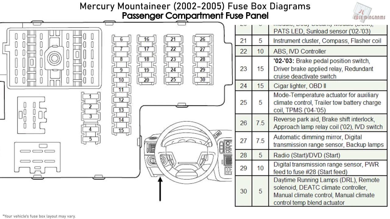 Diagram Fuse Box Diagram For 2002 Mercury Mountaineer Full Version Hd Quality Mercury Mountaineer Moondiagrams Politopendays It
