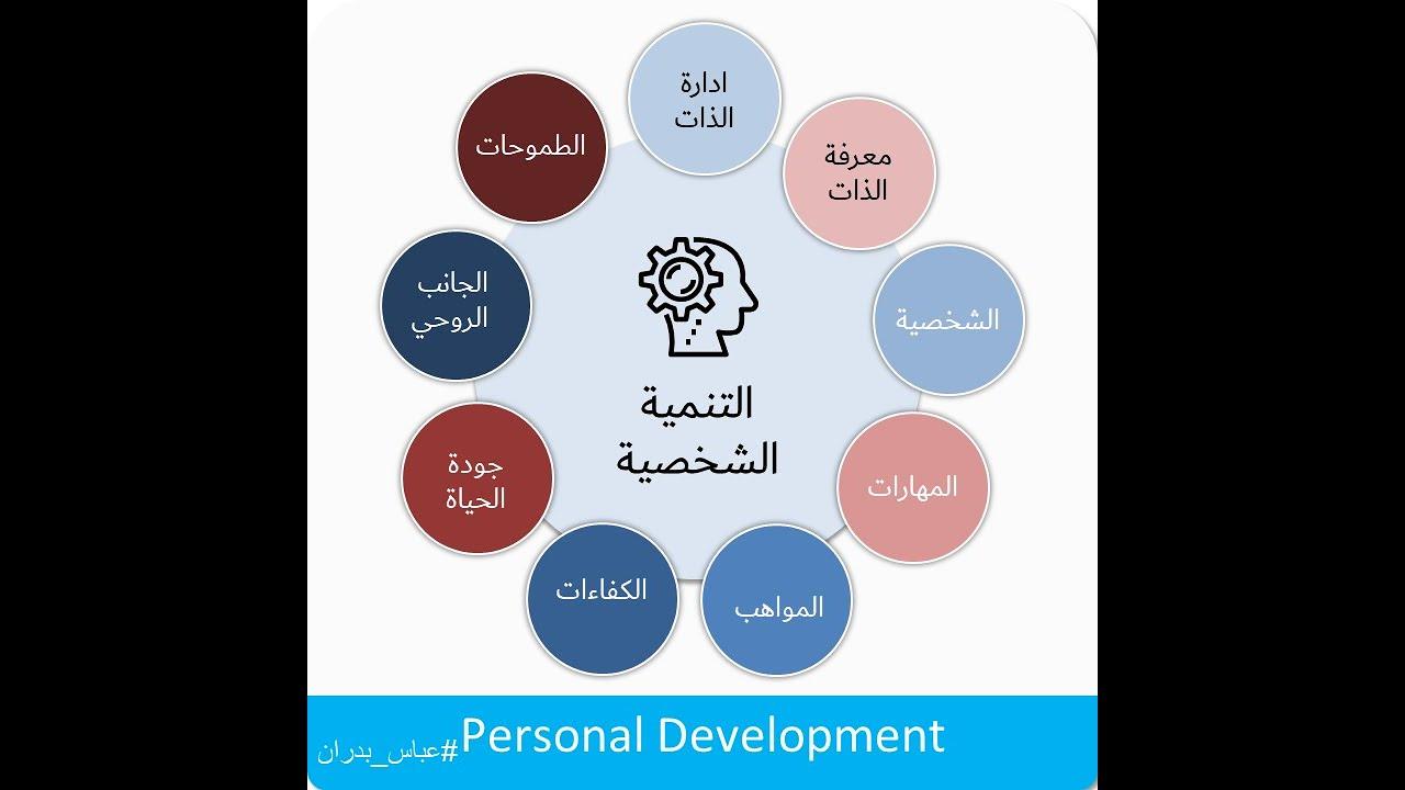Personal Development Plan خطة التنمية الشخصية Youtube