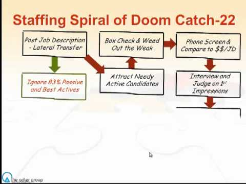 the staffing spiral of doom catch 22 - Staffing Flowchart