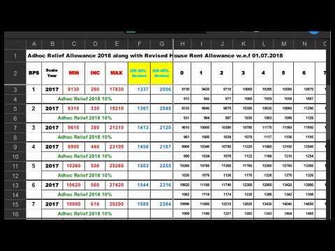 Adhoc relief allowance 2018 budget 2018-2019 - YouTube