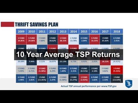 10-year-average-tsp-returns