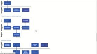 видео Делопроизводство и электронный документооборот. Оформление документов, документирование