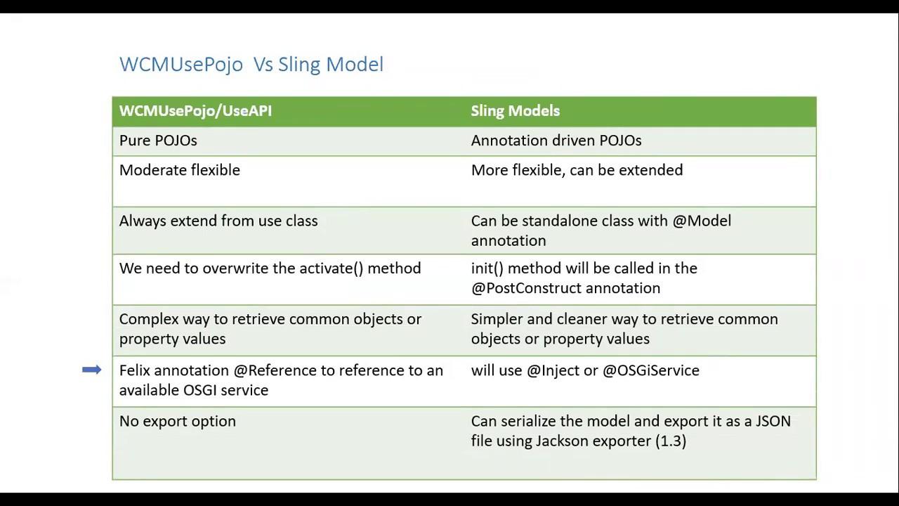 Sling Model Vs Use API