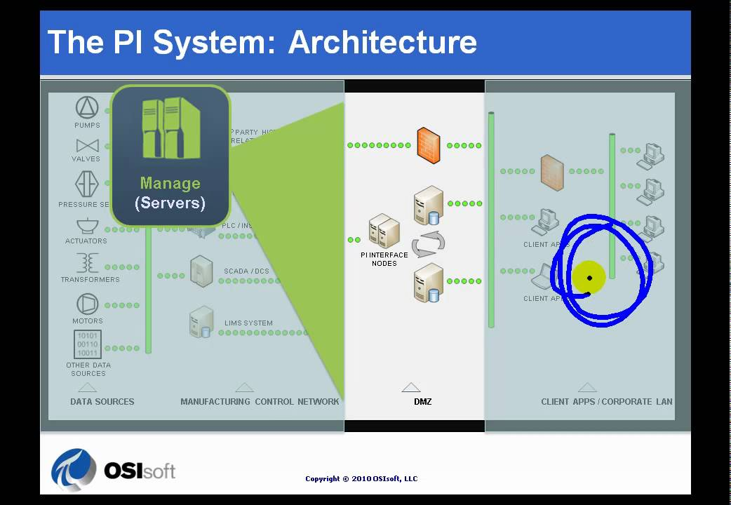 OSIsoft: Draw a diagram of the architecture of a PI system