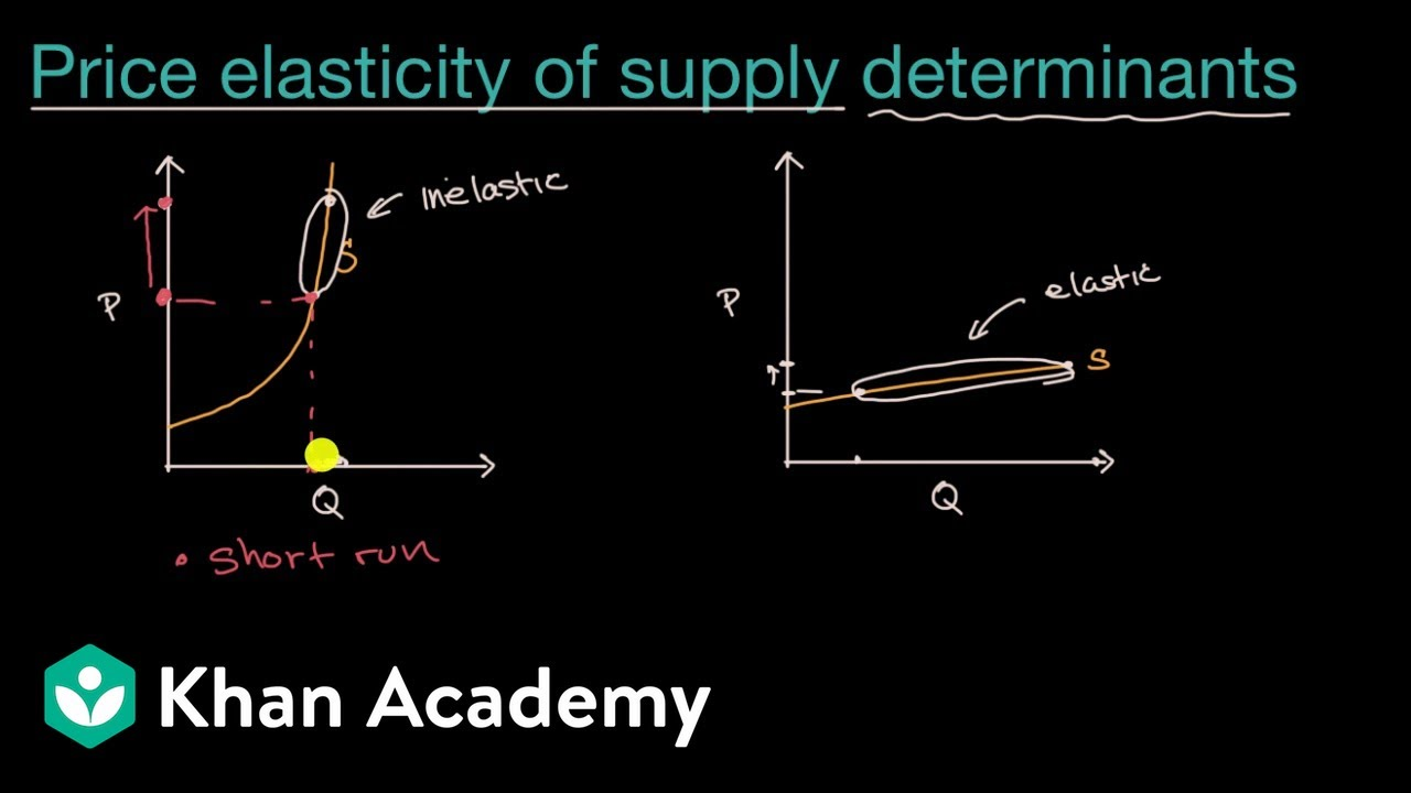 Price Elasticity Of Supply Determinants Video Khan Academy