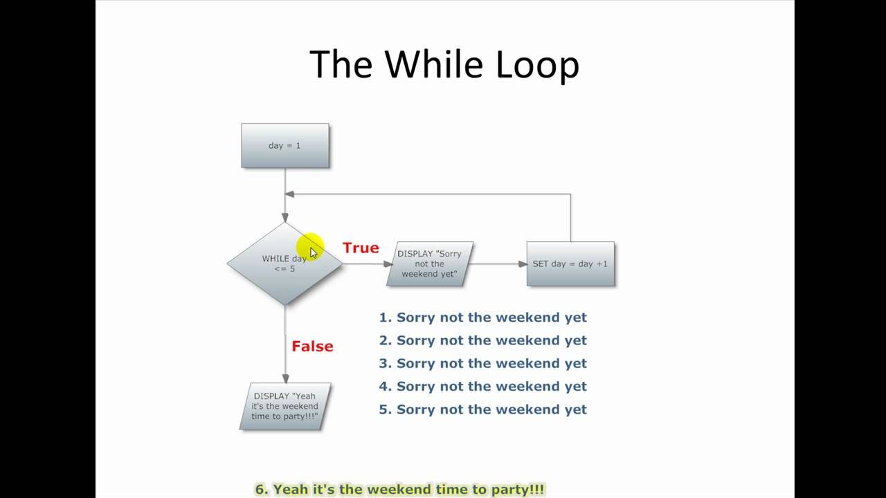 also intro to programming and logic the while loop youtube rh