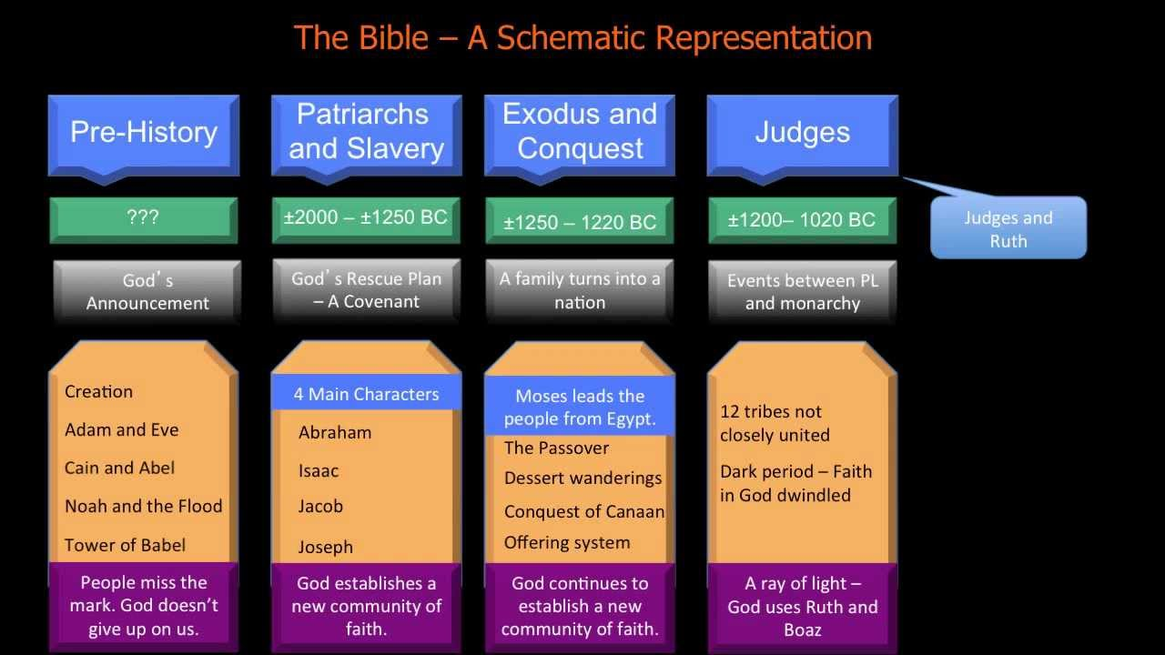 an overview of the book of mark in the bible An overview of the main events and biblical characters found in mark together with the famous bible the book of mark offers free, online access to study passages, for biblical studies, contained in the book of mark - perfect for catholic biblical studies, sunday school lessons and bible study.