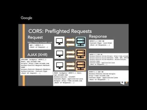 OCI Tech Lunch: Cross-Origin Resource Sharing (CORS)