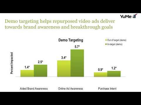 Research: Original Web Video Ads Outperform TV Shovelware