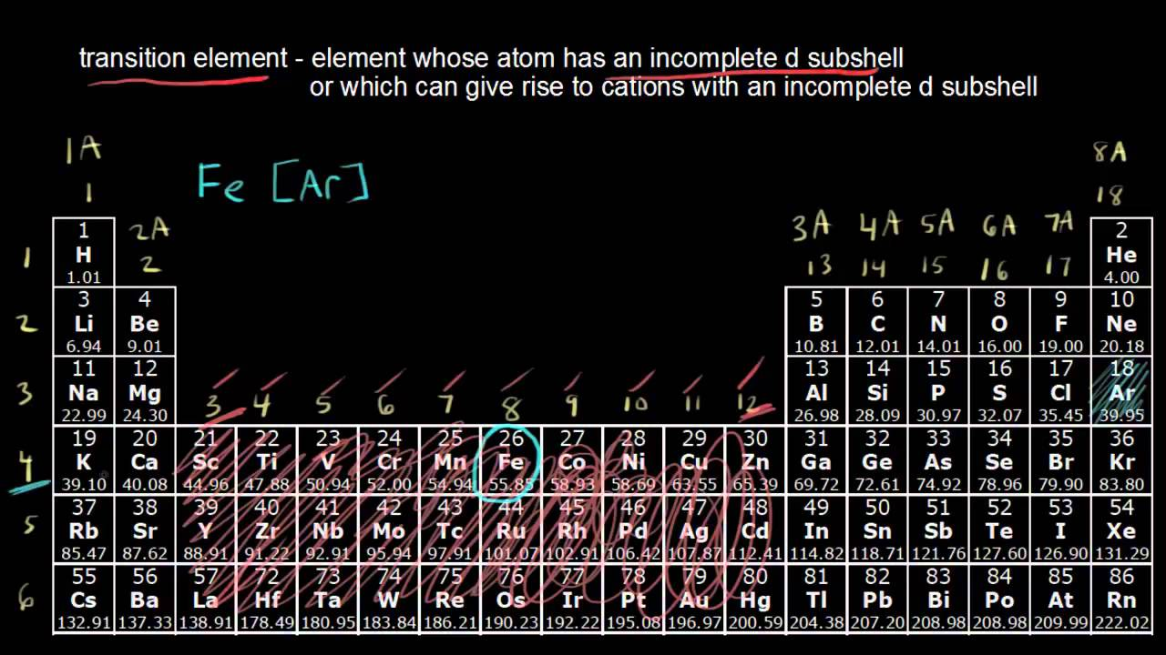The Periodic Table   Transition Metals   YouTube