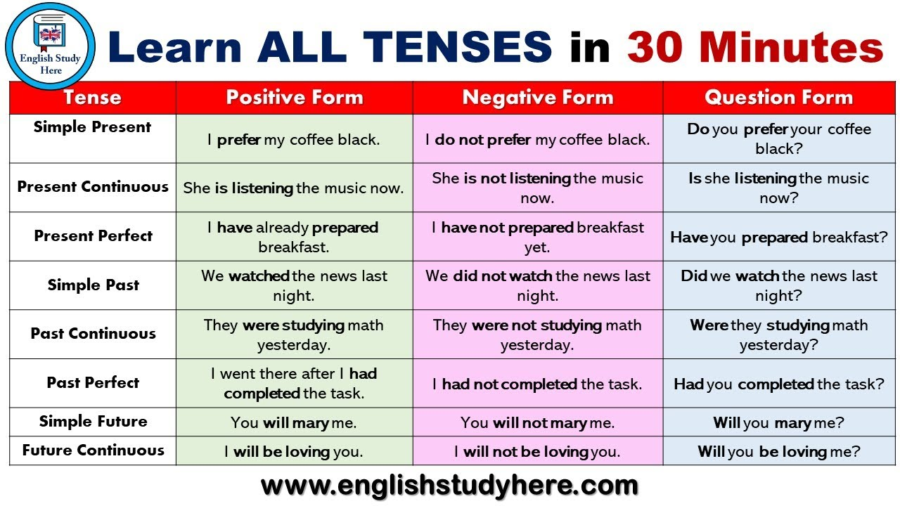 1000 Opposite Words in English - English Study Here