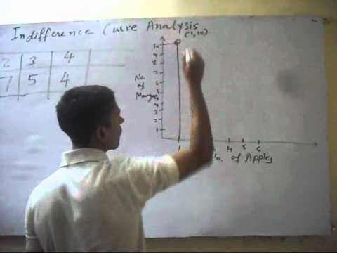 indifference curve analysis in economics pdf