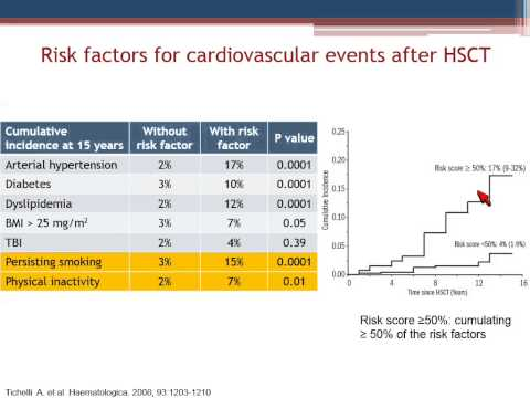 Managing Cardiovascular Health After Transplant
