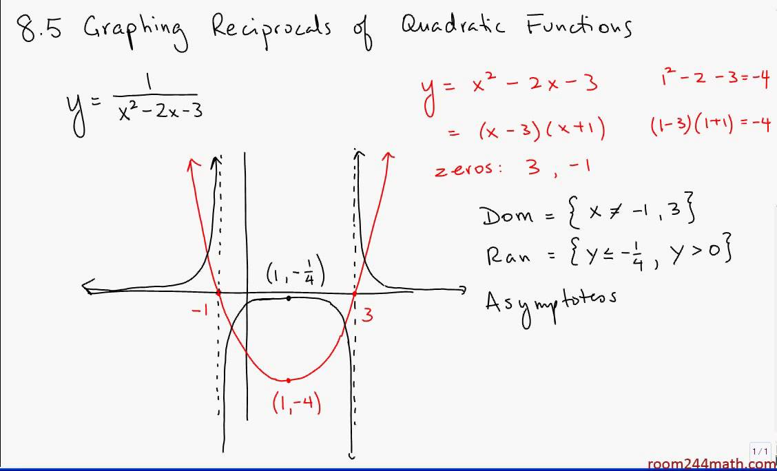 8 5 Graphing Reciprocals Of Quadratic Functions Ii Youtube