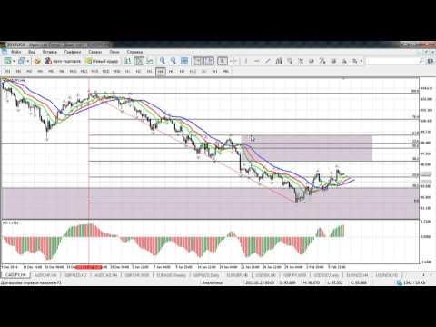 Краткосрочный волновой анализ валютных пар и золота от 09.02.2015