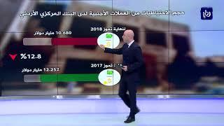 تراجع احتياطيات العملات الأجنبية في المملكة لنهاية تموز - (19-8-2018)