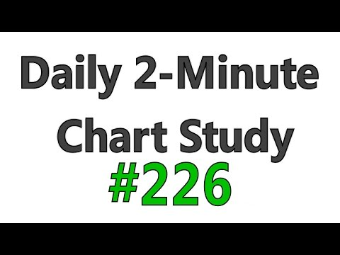 Daily 2-Minute Chart Study #226 – Uniform RSI Action + 69.1 RSI Acceleration