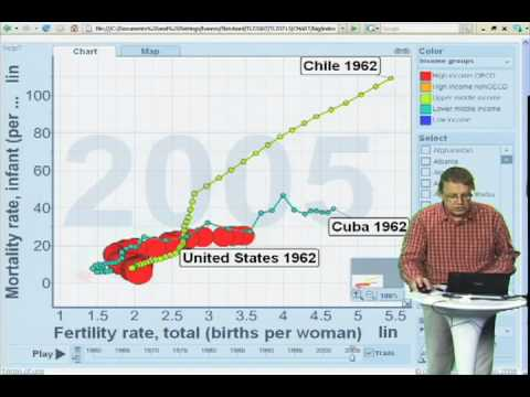 Gapminder Video #6 - Chile a Developing Country?