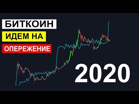 Bitcoin прогноз 2020. Индикатор показывает Рост криптовалют
