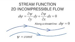 Introductory Fluid Mechanics L13 p1 - Stream Function - 2D Incompressible Flow
