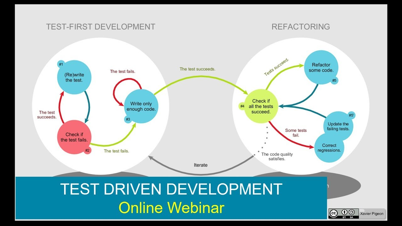 Agile automation testing introduction to test driven development agile automation testing introduction to test driven development tdd basics baditri Images
