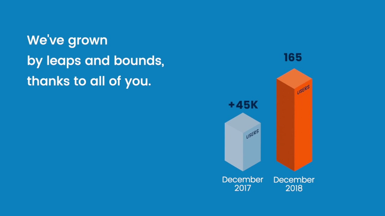 UiPath Academy - A Year in Review (2018)