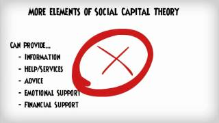 Social Capital Theory & Strong/Weak Ties