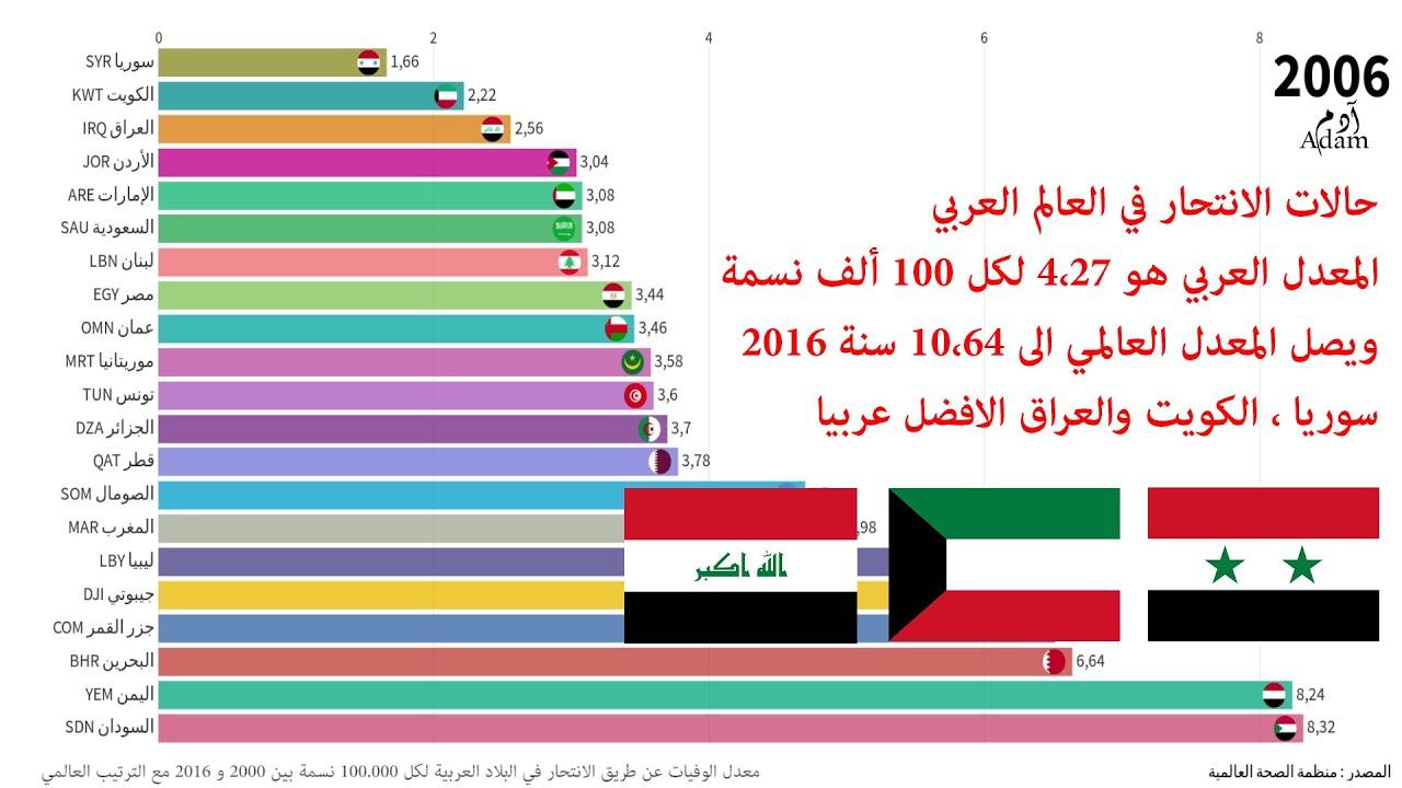 عموما مفتاح الأداة اصغر الدول العربيه من حيث السكان Dsvdedommel Com