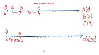 Математика 5 класс Координатный луч