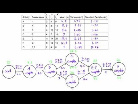Complete the forward and backward pass of an ADM network diagram for PERT problems