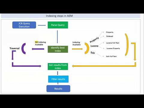 Indexing in AEM - YouTube