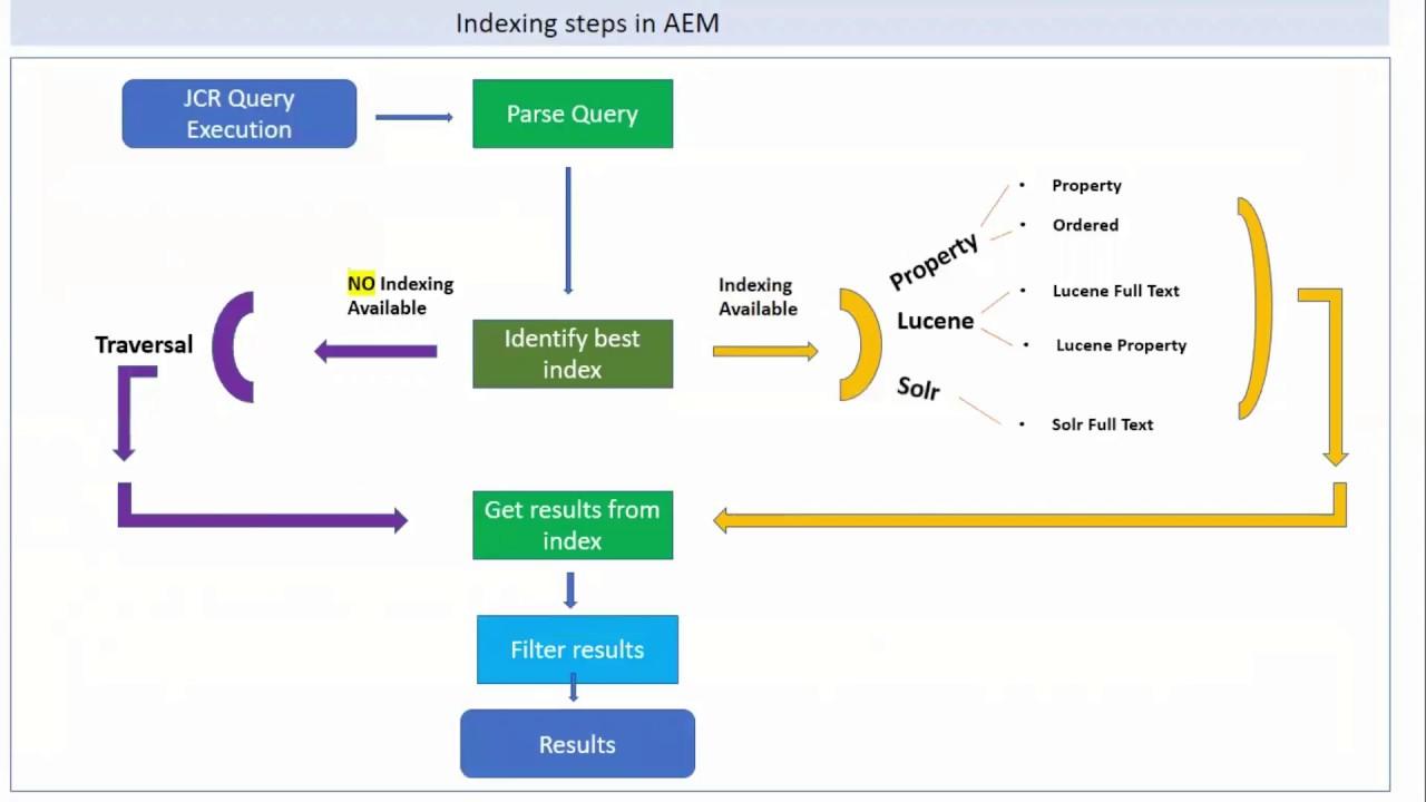 Indexing in AEM