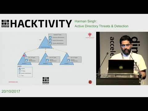 Harman Singh - Active Directory Threats & Detection
