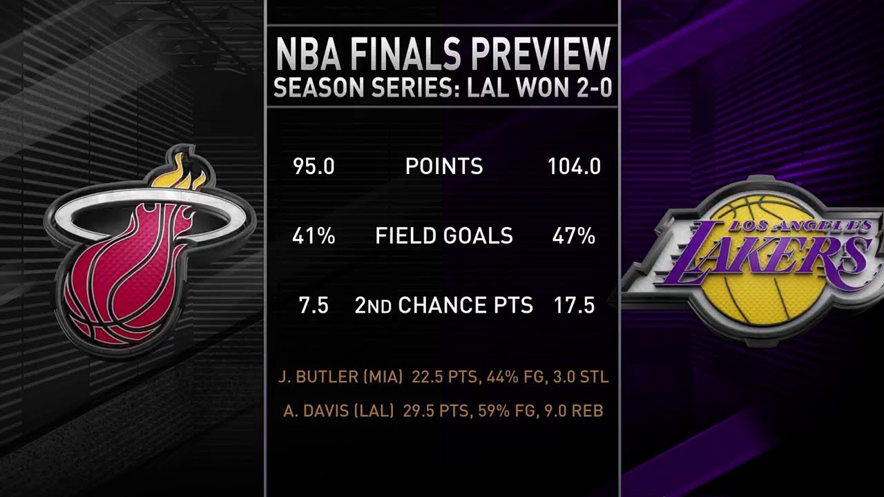 2020 Nba Finals Preview Inside The Nba Youtube