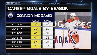 Predicting Connor McDavid's Potential Milestones In His Career