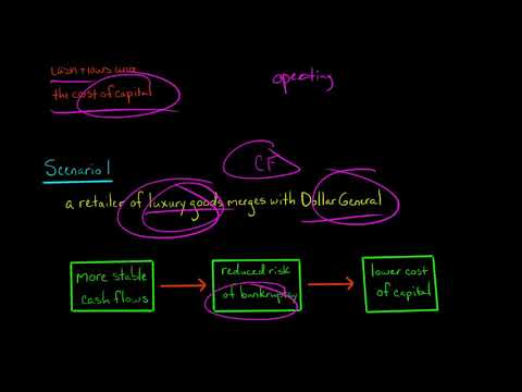 Financial Synergies (Mergers & Acquisitions)
