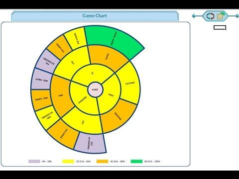 Excel automatic multi level pie/ring/wheel/sunburst chart builder